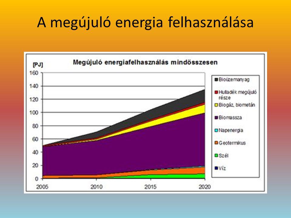 A megújuló energia felhasználása