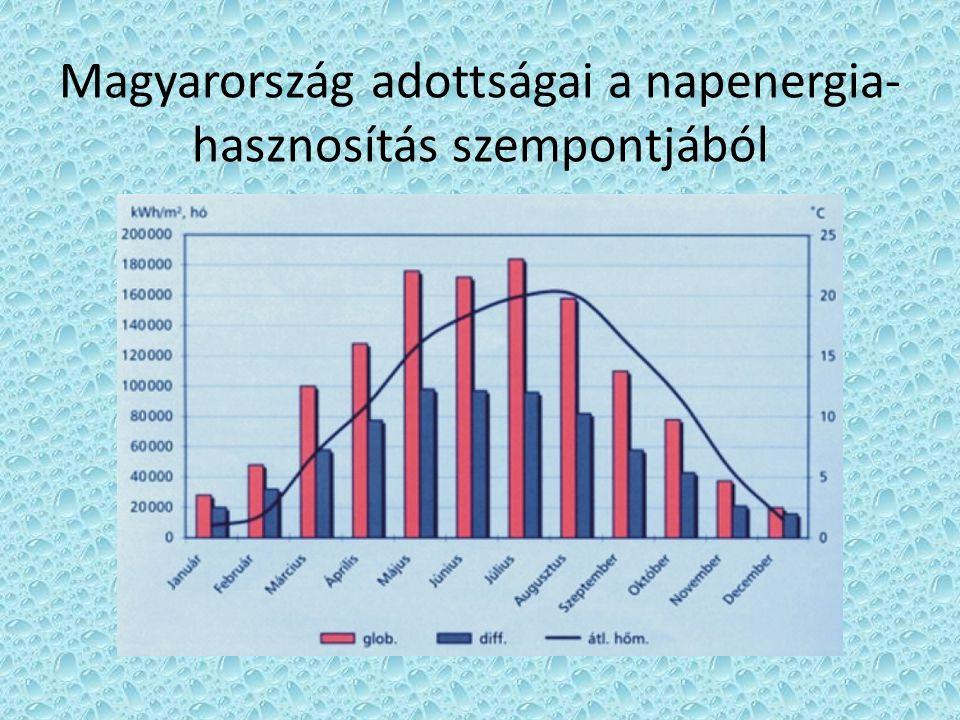 Magyarország adottságai a napenergia- hasznosítás szempontjából