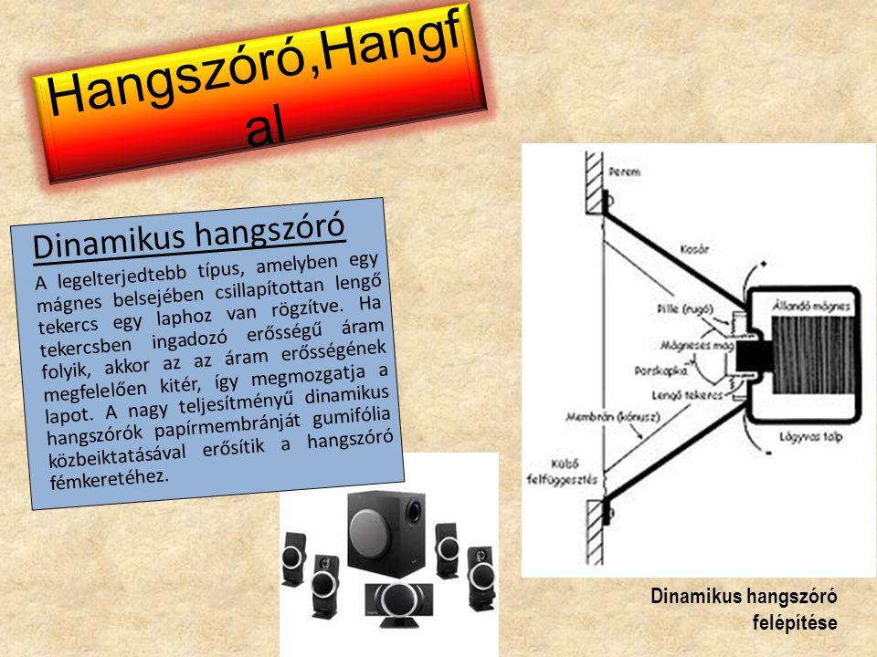 Hangszóró,Hangf al Dinamikus hangszóró A legelterjedtebb típus, amelyben egy mágnes belsejében csillapítottan lengő tekercs egy laphoz van rögzítve. H