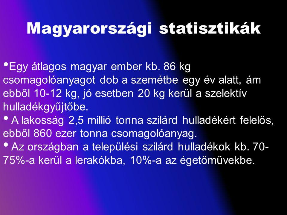 Magyarországi statisztikák Egy átlagos magyar ember kb. 86 kg csomagolóanyagot dob a szemétbe egy év alatt, ám ebből 10-12 kg, jó esetben 20 kg kerül