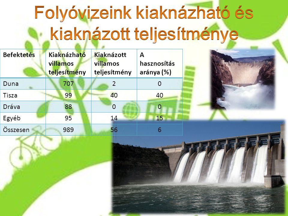 BefektetésKiaknázható villamos teljesítmény Kiaknázott villamos teljesítmény A hasznosítás aránya (%) Duna70720 Tisza9940 Dráva8800 Egyéb951415 Összes