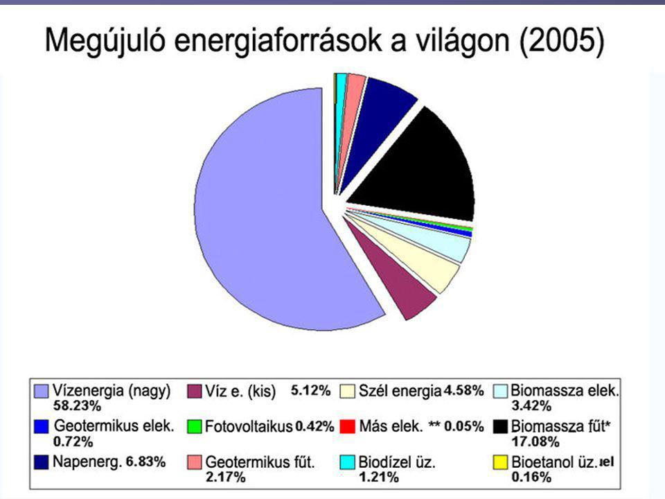 Napenergia A napenergia a Földet érő napsugárzásból kinyerhető energia.