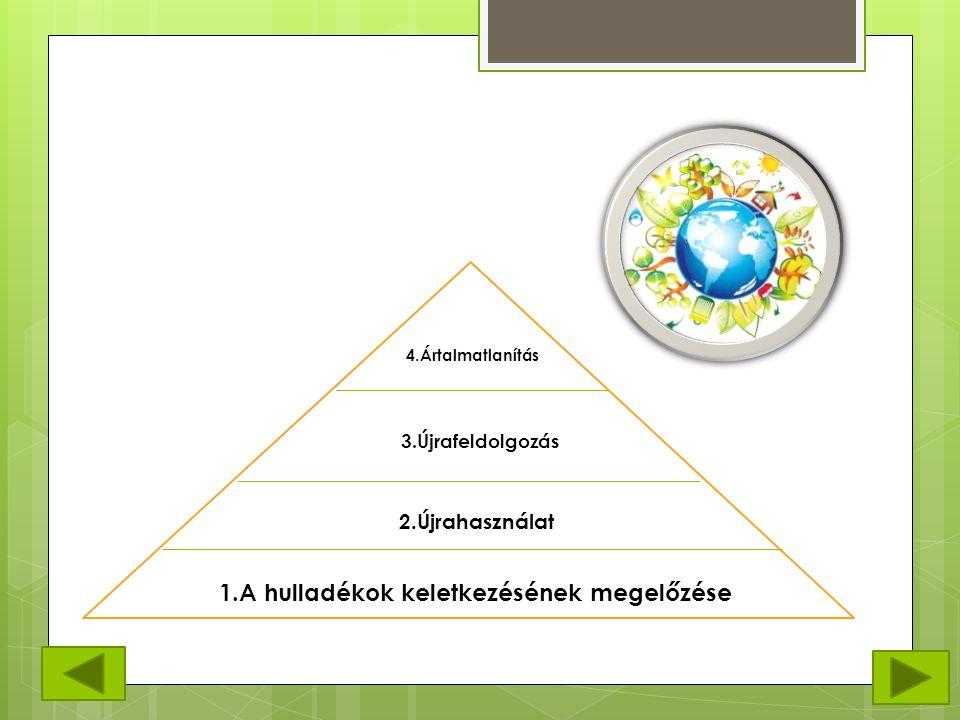 1.A hulladékok keletkezésének megelőzése 2.Újrahasználat 3.Újrafeldolgozás 4.Ártalmatlanítás