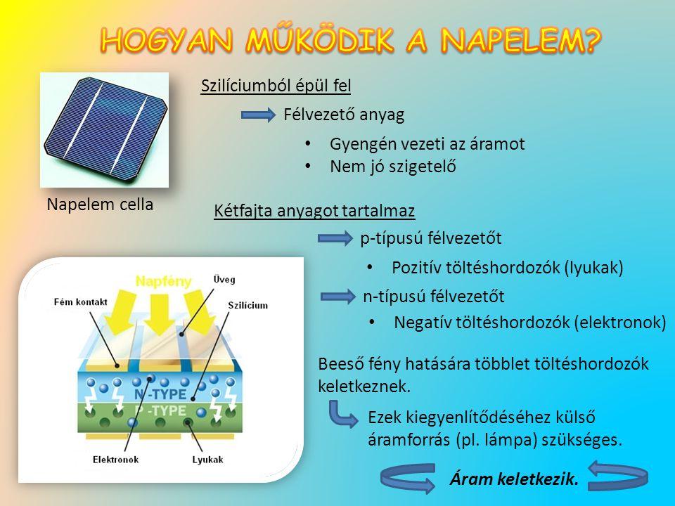 Napelem cella Szilíciumból épül fel Félvezető anyag Gyengén vezeti az áramot Nem jó szigetelő Kétfajta anyagot tartalmaz p-típusú félvezetőt n-típusú félvezetőt Pozitív töltéshordozók (lyukak) Negatív töltéshordozók (elektronok) Beeső fény hatására többlet töltéshordozók keletkeznek.