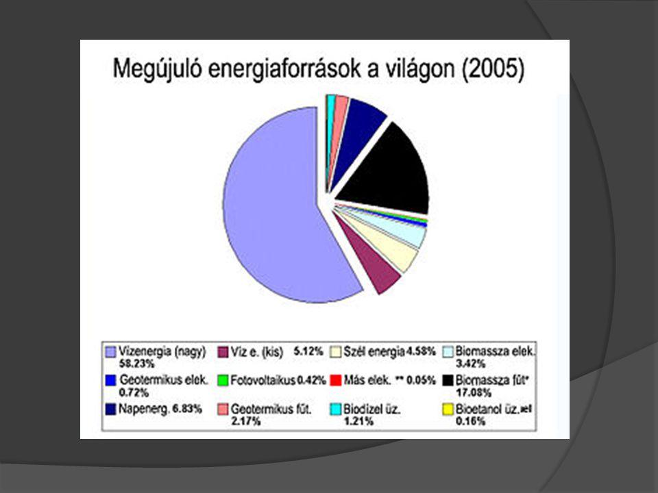  Zéró Energia ház:  Az ilyen házaknak a tulajdonosai számára a működési költségek nagyon alacsonyak.
