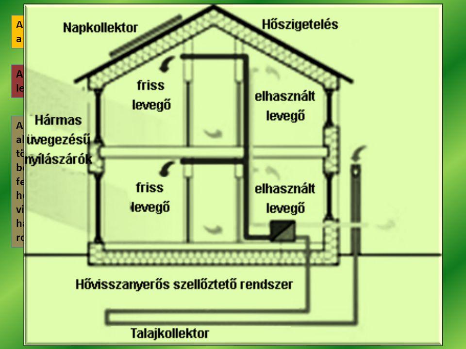 A passzívházakban a kívülről bejövő levegő felfűtése, illetve hűtése a Föld és a Nap energiájának felhasználásával történik. Az ellenáramú hőcserélő k