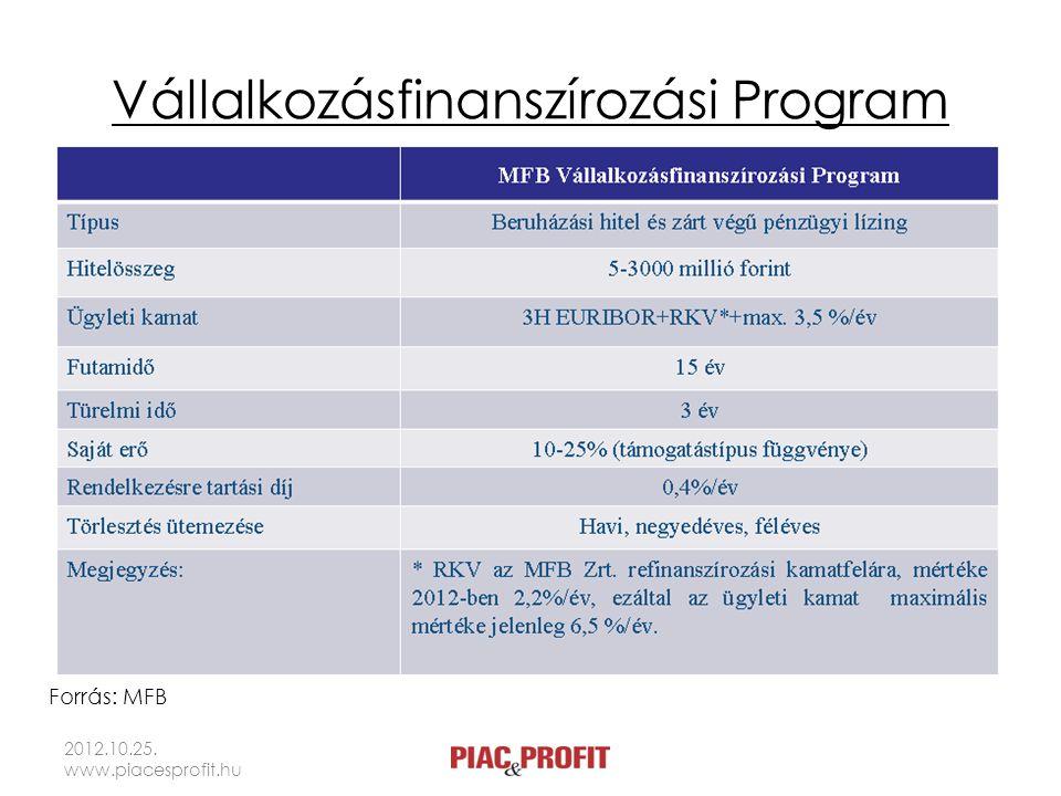 Vállalkozásfinanszírozási Program 2012.10.25. www.piacesprofit.hu Forrás: MFB