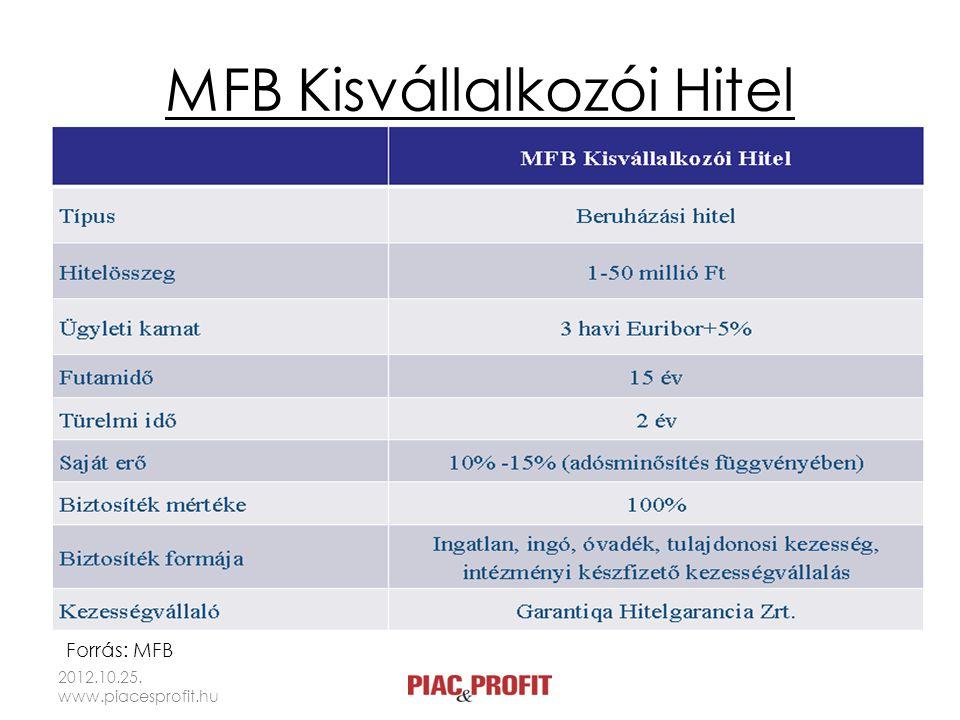 MFB Kisvállalkozói Hitel 2012.10.25. www.piacesprofit.hu Forrás: MFB
