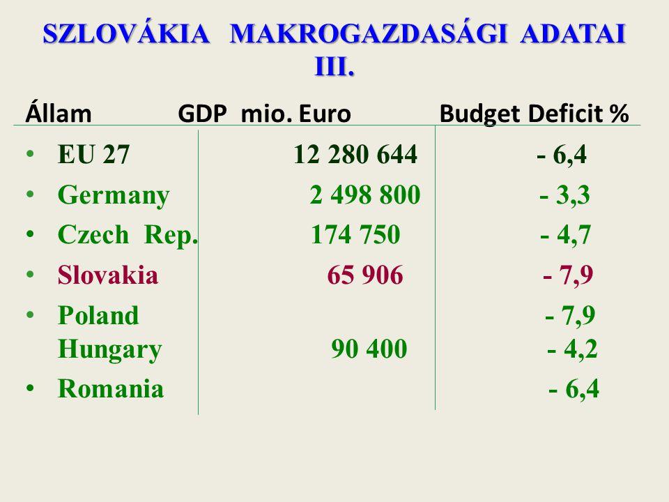 SZLOVÁKIA MAKROGAZDASÁGI ADATAI III. Állam GDP mio. Euro Budget Deficit % EU 27 12 280 644 - 6,4 Germany 2 498 800 - 3,3 Czech Rep. 174 750 - 4,7 Slov