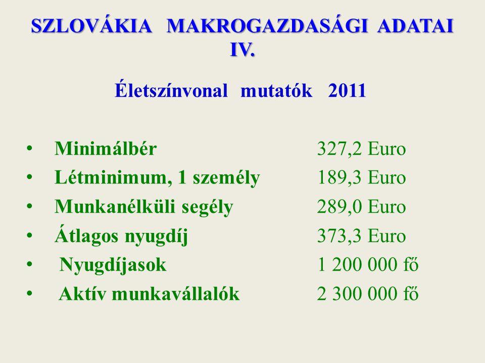 SZLOVÁKIA MAKROGAZDASÁGI ADATAI IV. Életszínvonal mutatók 2011 Minimálbér 327,2 Euro Létminimum, 1 személy 189,3 Euro Munkanélküli segély 289,0 Euro Á