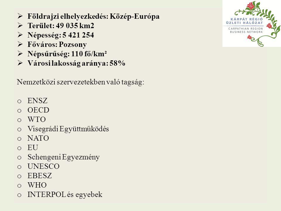  Földrajzi elhelyezkedés: Közép-Európa  Terület: 49 035 km2  Népesség: 5 421 254  Főváros: Pozsony  Népsűrűség: 110 fő/km²  Városi lakosság arán