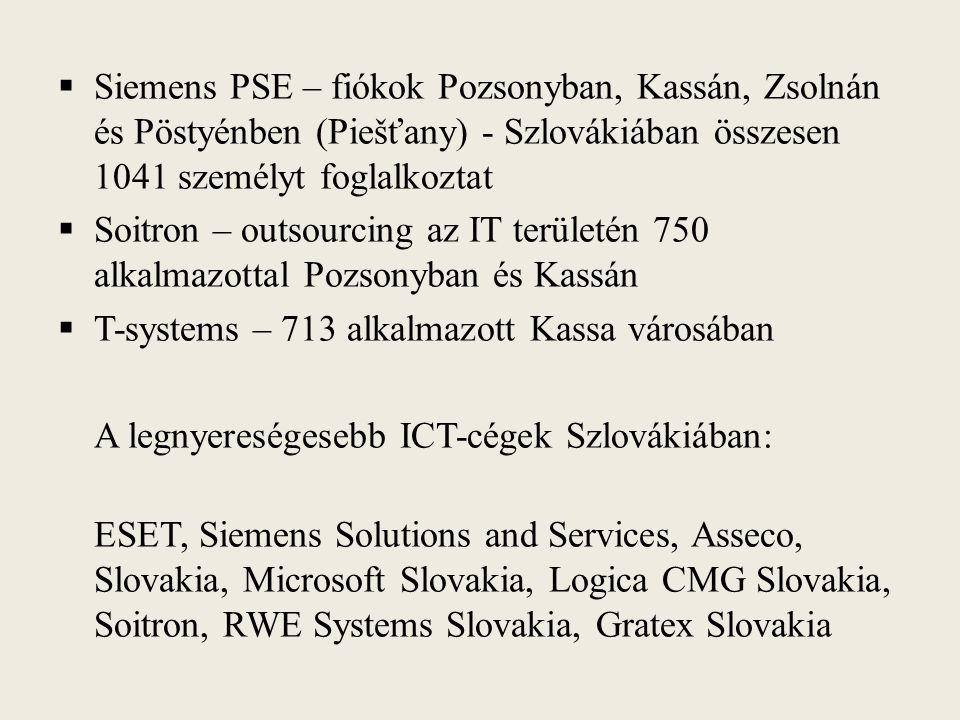  Siemens PSE – fiókok Pozsonyban, Kassán, Zsolnán és Pöstyénben (Piešťany) - Szlovákiában összesen 1041 személyt foglalkoztat  Soitron – outsourcing az IT területén 750 alkalmazottal Pozsonyban és Kassán  T-systems – 713 alkalmazott Kassa városában A legnyereségesebb ICT-cégek Szlovákiában: ESET, Siemens Solutions and Services, Asseco, Slovakia, Microsoft Slovakia, Logica CMG Slovakia, Soitron, RWE Systems Slovakia, Gratex Slovakia
