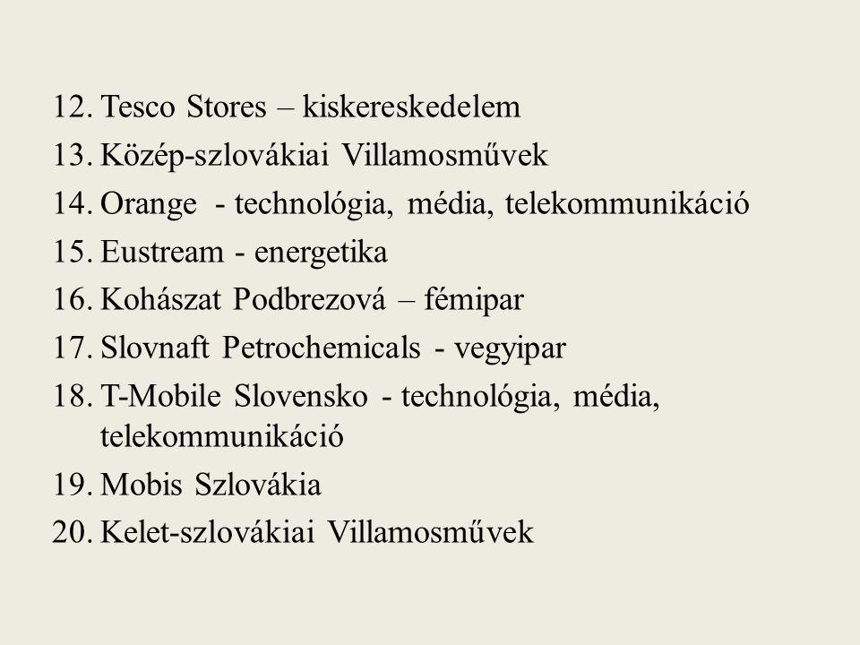 12.Tesco Stores – kiskereskedelem 13.Közép-szlovákiai Villamosművek 14.Orange - technológia, média, telekommunikáció 15.Eustream - energetika 16.Kohászat Podbrezová – fémipar 17.Slovnaft Petrochemicals - vegyipar 18.T-Mobile Slovensko - technológia, média, telekommunikáció 19.Mobis Szlovákia 20.Kelet-szlovákiai Villamosművek