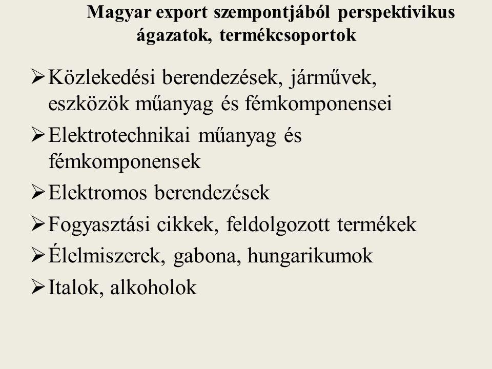 Magyar export szempontjából perspektivikus ágazatok, termékcsoportok  Közlekedési berendezések, járművek, eszközök műanyag és fémkomponensei  Elektr