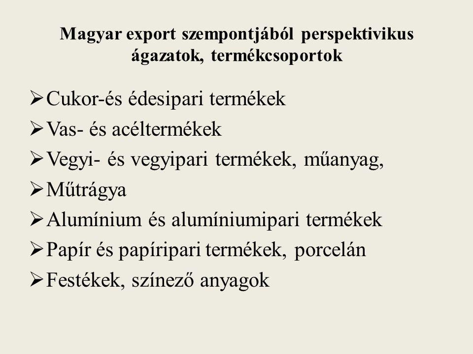 Magyar export szempontjából perspektivikus ágazatok, termékcsoportok  Cukor-és édesipari termékek  Vas- és acéltermékek  Vegyi- és vegyipari termékek, műanyag,  Műtrágya  Alumínium és alumíniumipari termékek  Papír és papíripari termékek, porcelán  Festékek, színező anyagok