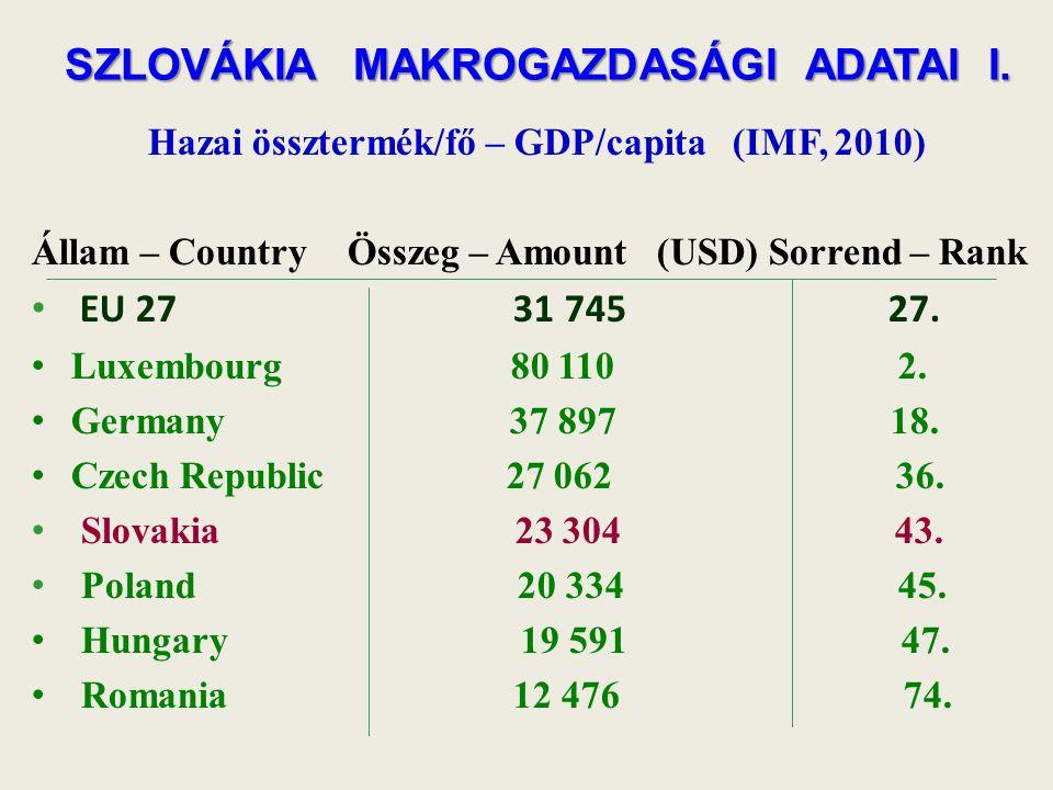 SZLOVÁKIA MAKROGAZDASÁGI ADATAI I. Hazai össztermék/fő – GDP/capita (IMF, 2010) Állam – CountryÖsszeg – Amount (USD) Sorrend – Rank EU 27 31 745 27. L