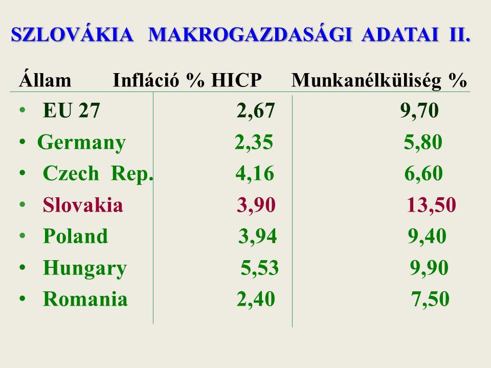 SZLOVÁKIA MAKROGAZDASÁGI ADATAI II. Állam Infláció % HICP Munkanélküliség % EU 27 2,67 9,70 Germany 2,35 5,80 Czech Rep. 4,16 6,60 Slovakia 3,90 13,50