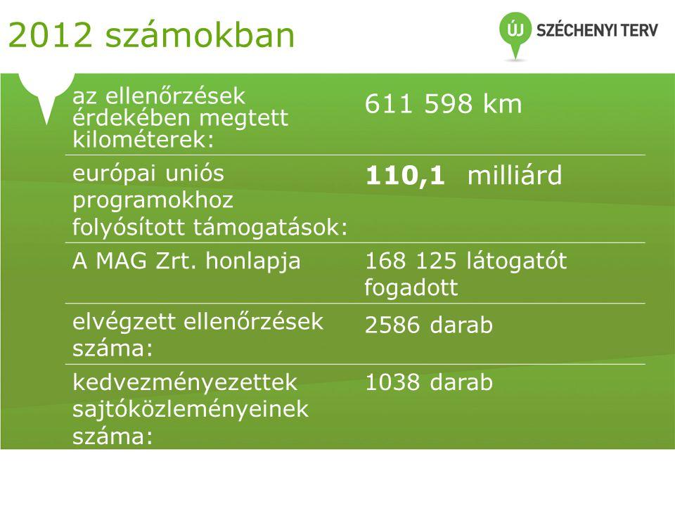 2012 számokban az ellenőrzések érdekében megtett kilométerek: 611 598 km európai uniós programokhoz folyósított támogatások: 110,1 milliárd A MAG Zrt.