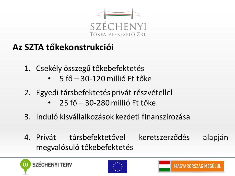 Az SZTA tőkekonstrukciói 1.Csekély összegű tőkebefektetés 5 fő – 30-120 millió Ft tőke 2.Egyedi társbefektetés privát részvétellel 25 fő – 30-280 mill