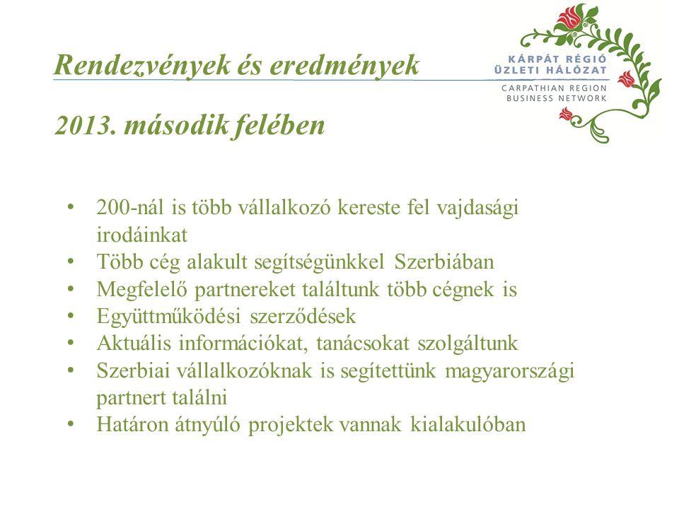 200-nál is több vállalkozó kereste fel vajdasági irodáinkat Több cég alakult segítségünkkel Szerbiában Megfelelő partnereket találtunk több cégnek is Együttműködési szerződések Aktuális információkat, tanácsokat szolgáltunk Szerbiai vállalkozóknak is segítettünk magyarországi partnert találni Határon átnyúló projektek vannak kialakulóban Rendezvények és eredmények 2013.
