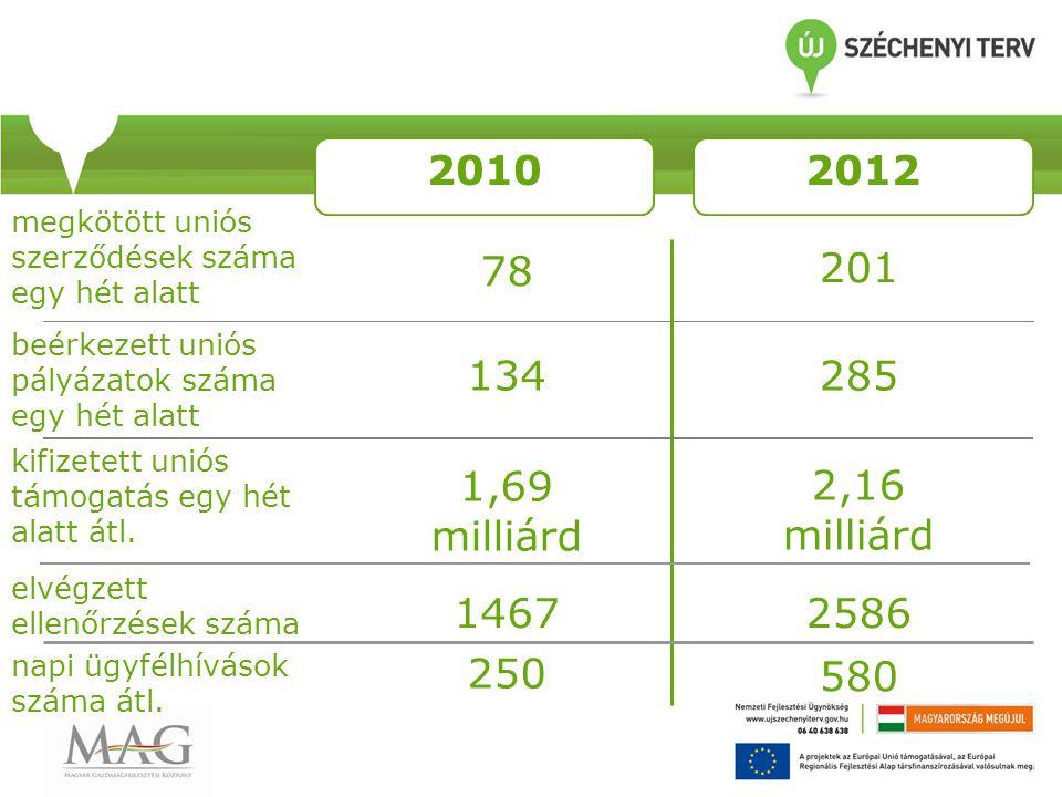 20102012 megkötött uniós szerződések száma egy hét alatt beérkezett uniós pályázatok száma egy hét alatt kifizetett uniós támogatás egy hét alatt átl.