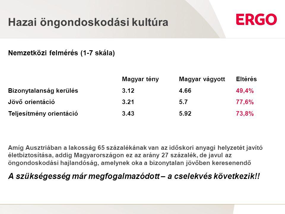 2 Hazai öngondoskodási kultúra Nemzetközi felmérés (1-7 skála) Magyar tényMagyar vágyottEltérés Bizonytalanság kerülés3.124.6649,4% Jövő orientáció3.2