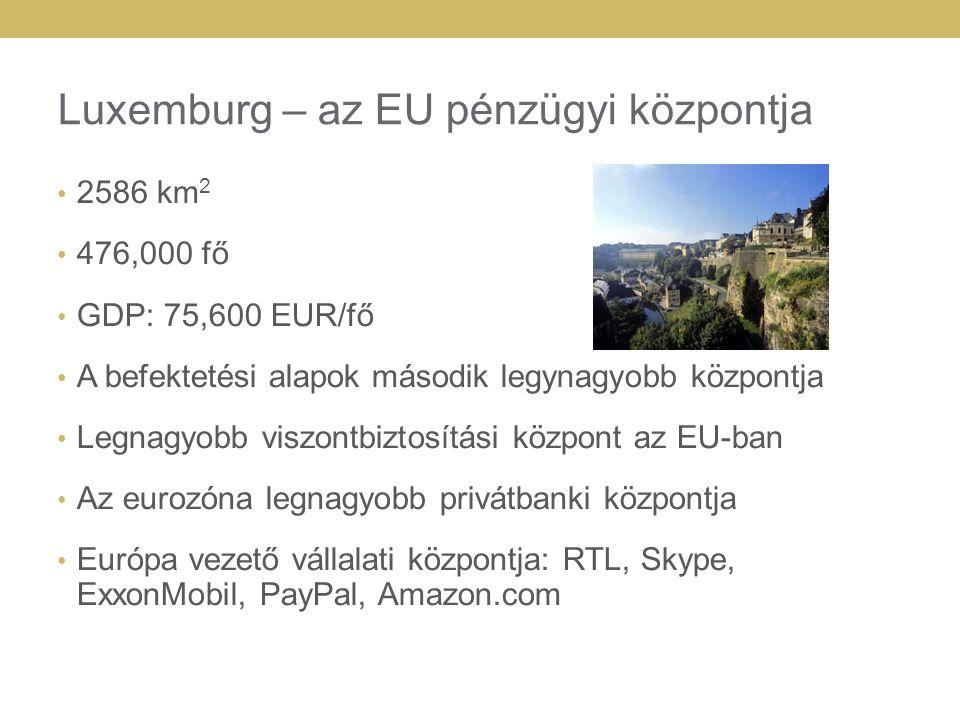 Luxemburg - befektetés Stabil politikai és gazdasági alapok A világon a leghatékonyabban dolgozó munkaerő (Euromoney 2010) Kiváló infrastruktura, közlekedési és logisztikai központ Széles bankhálózat (150 bank) Vállalkozóbarát és hatékonyan működő állami adminisztráció