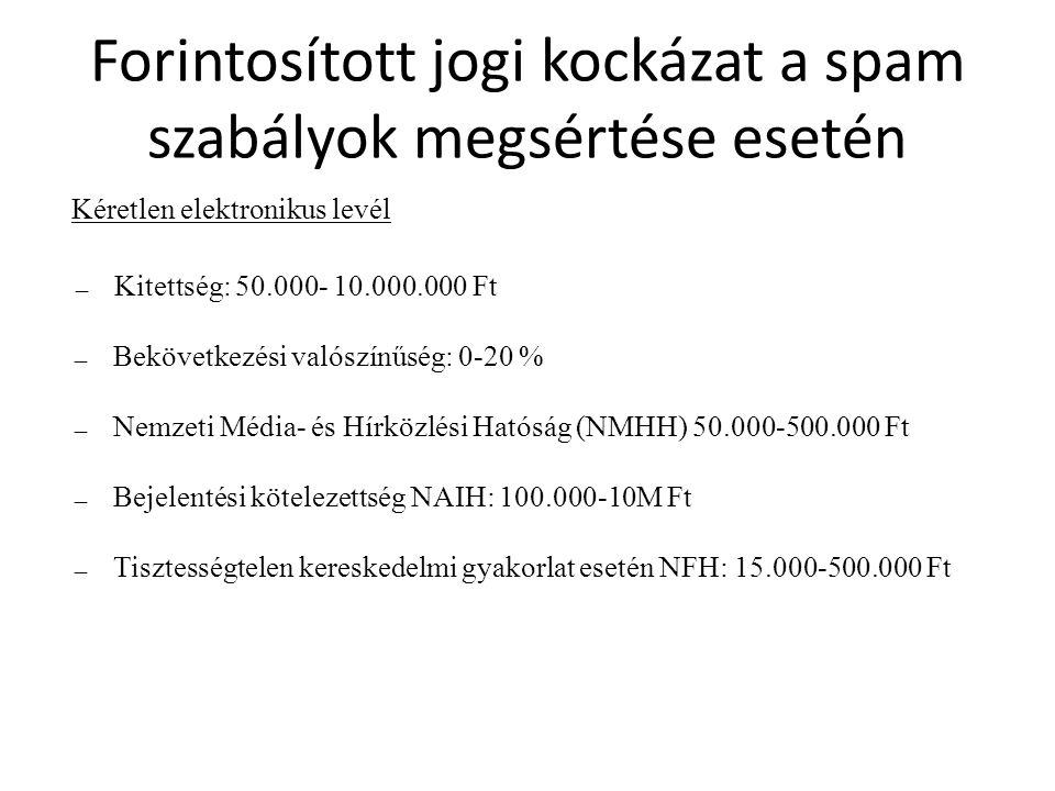 Forintosított jogi kockázat a spam szabályok megsértése esetén Kéretlen elektronikus levél ― Kitettség: 50.000- 10.000.000 Ft ― Bekövetkezési valószínűség: 0-20 % ― Nemzeti Média- és Hírközlési Hatóság (NMHH) 50.000-500.000 Ft ― Bejelentési kötelezettség NAIH: 100.000-10M Ft ― Tisztességtelen kereskedelmi gyakorlat esetén NFH: 15.000-500.000 Ft