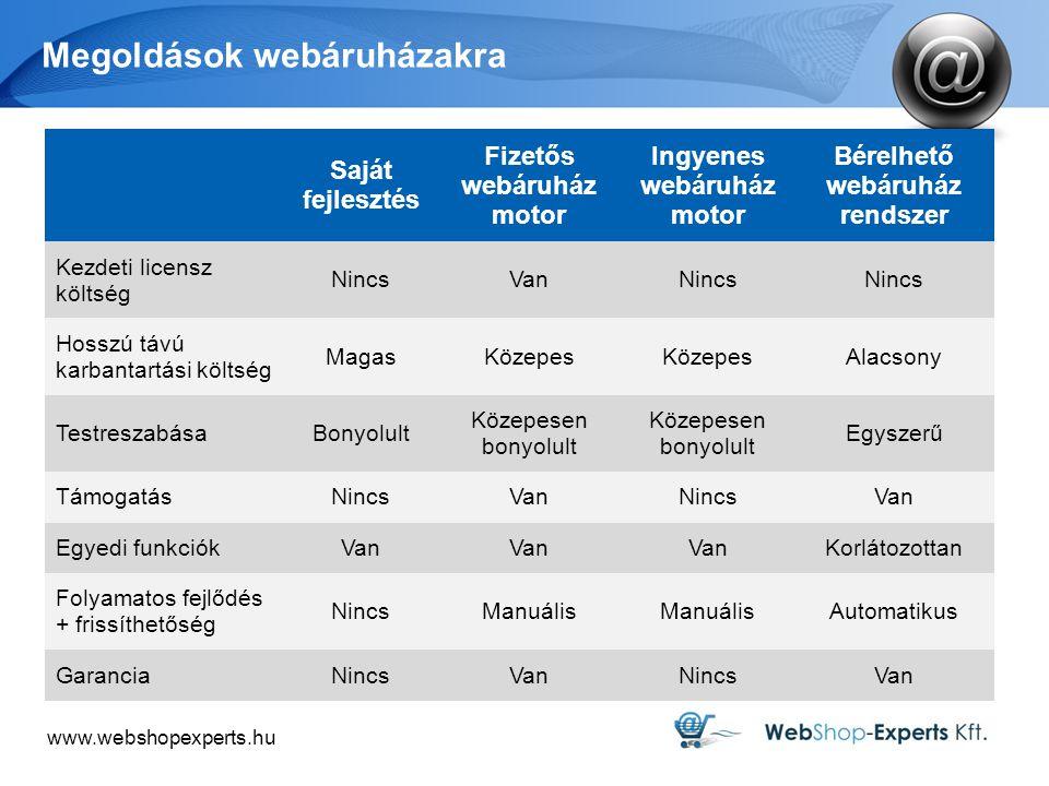 www.webshopexperts.hu Megoldások webáruházakra Saját fejlesztés Fizetős webáruház motor Ingyenes webáruház motor Bérelhető webáruház rendszer Kezdeti