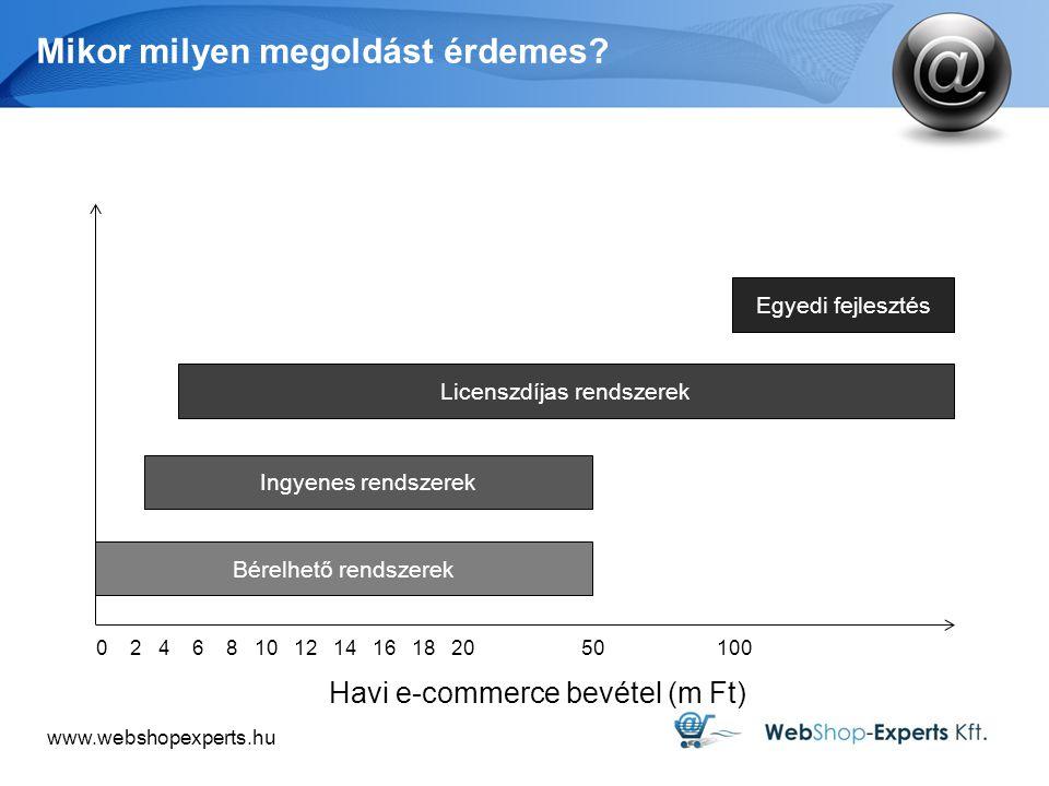 www.webshopexperts.hu Mikor milyen megoldást érdemes? Havi e-commerce bevétel (m Ft) Egyedi fejlesztés 0 2 4 6 8 10 12 14 16 18 20 50 100 Bérelhető re