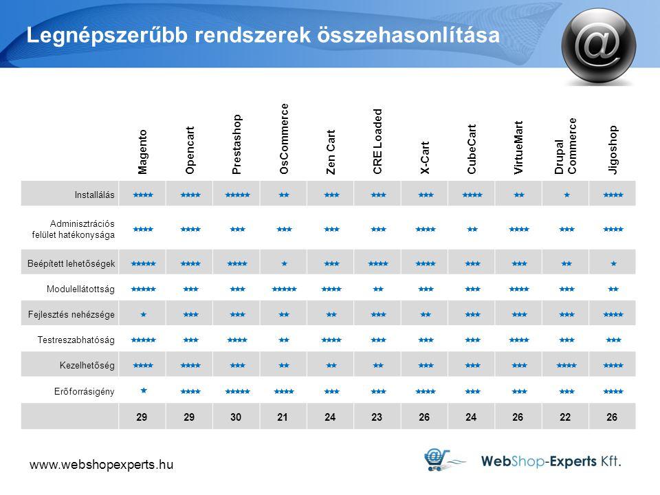 www.webshopexperts.hu Legnépszerűbb rendszerek összehasonlítása Magento Opencart Prestashop OsCommerce Zen Cart CRE Loaded X-Cart CubeCart VirtueMart