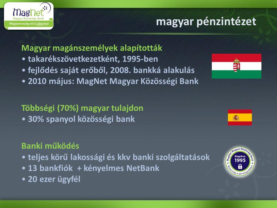 Magyar magánszemélyek alapították takarékszövetkezetként, 1995-ben fejlődés saját erőből, 2008.
