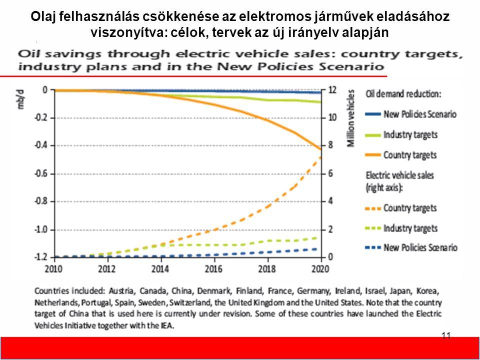 Olaj felhasználás csökkenése az elektromos járművek eladásához viszonyítva: célok, tervek az új irányelv alapján 11