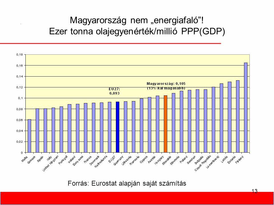 """Magyarország nem """"energiafaló""""! Ezer tonna olajegyenérték/millió PPP(GDP) 13 Forrás: Eurostat alapján saját számítás"""