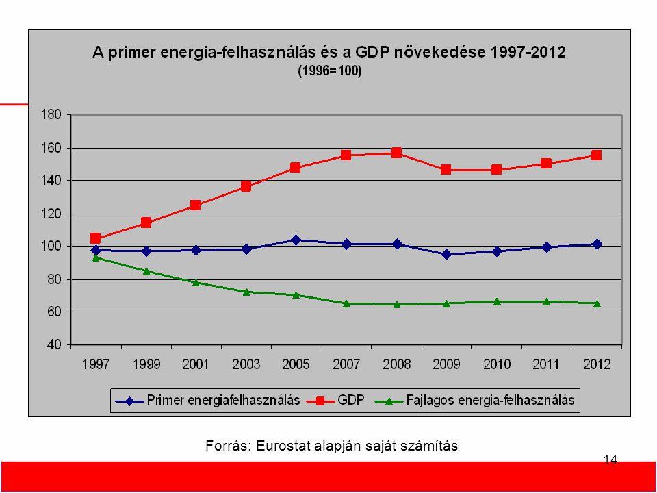 14 Forrás: Eurostat alapján saját számítás