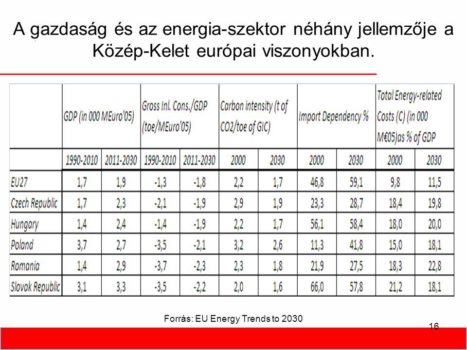 A gazdaság és az energia-szektor néhány jellemzője a Közép-Kelet európai viszonyokban. 16 Forrás: EU Energy Trends to 2030