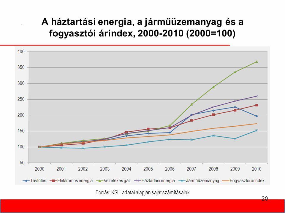 A háztartási energia, a járműüzemanyag és a fogyasztói árindex, 2000-2010 (2000=100) 20 Forrás: KSH adatai alapján saját számításaink