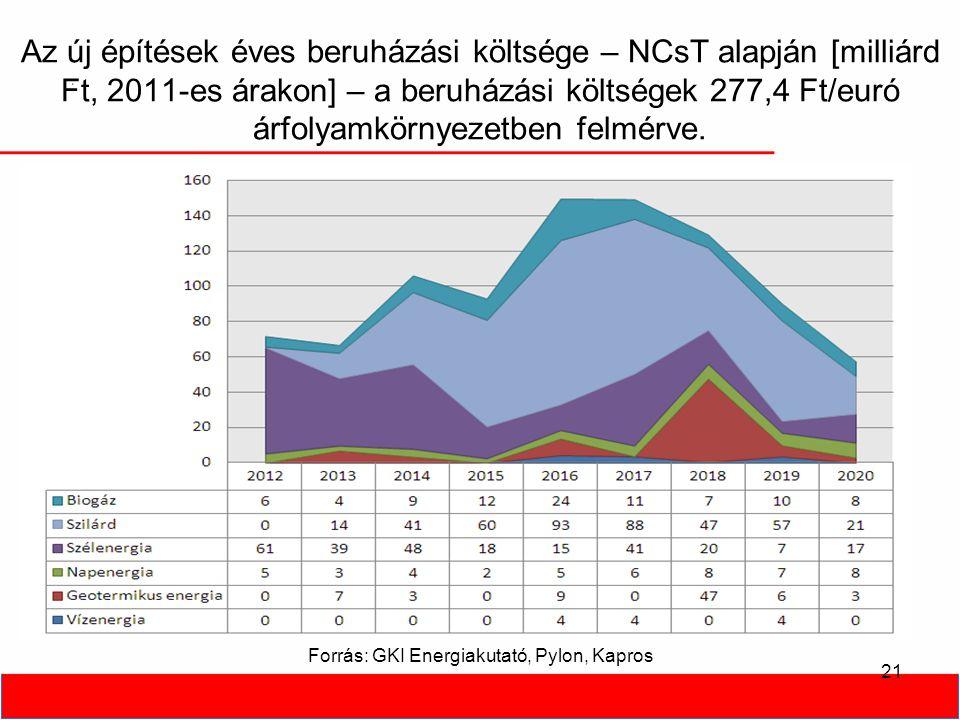 Az új építések éves beruházási költsége – NCsT alapján [milliárd Ft, 2011-es árakon] – a beruházási költségek 277,4 Ft/euró árfolyamkörnyezetben felmérve.