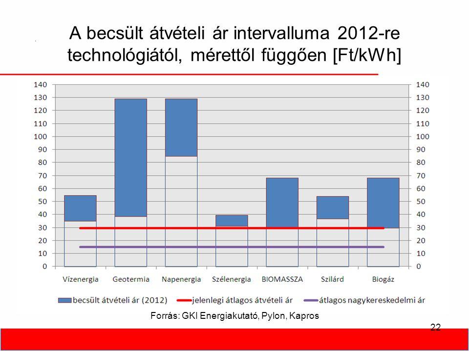 A becsült átvételi ár intervalluma 2012-re technológiától, mérettől függően [Ft/kWh] 22 Forrás: GKI Energiakutató, Pylon, Kapros