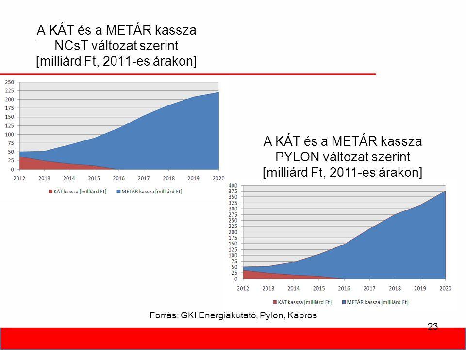 A KÁT és a METÁR kassza NCsT változat szerint [milliárd Ft, 2011-es árakon] 23 A KÁT és a METÁR kassza PYLON változat szerint [milliárd Ft, 2011-es árakon] Forrás: GKI Energiakutató, Pylon, Kapros