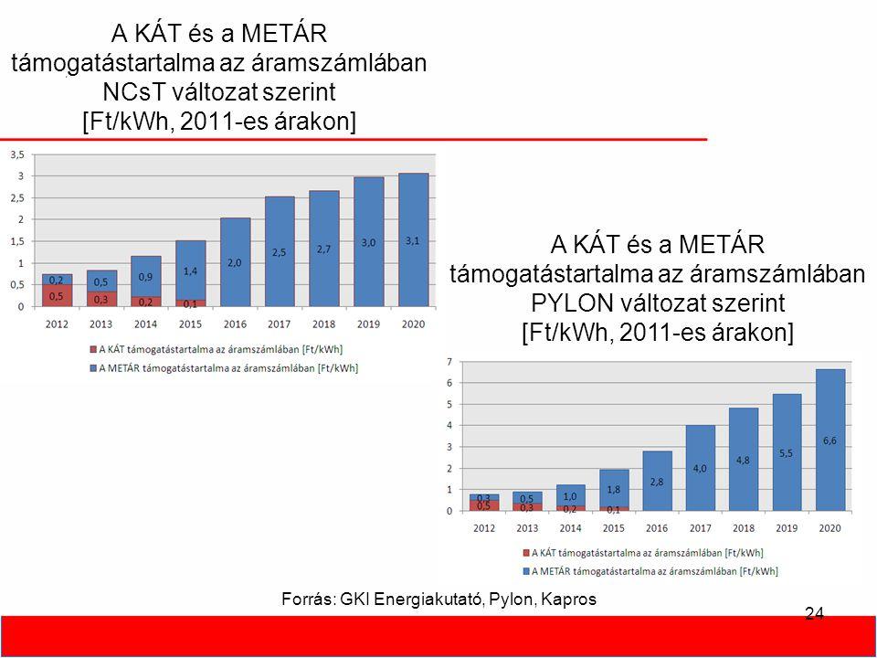 A KÁT és a METÁR támogatástartalma az áramszámlában NCsT változat szerint [Ft/kWh, 2011-es árakon] 24 A KÁT és a METÁR támogatástartalma az áramszámlában PYLON változat szerint [Ft/kWh, 2011-es árakon] Forrás: GKI Energiakutató, Pylon, Kapros
