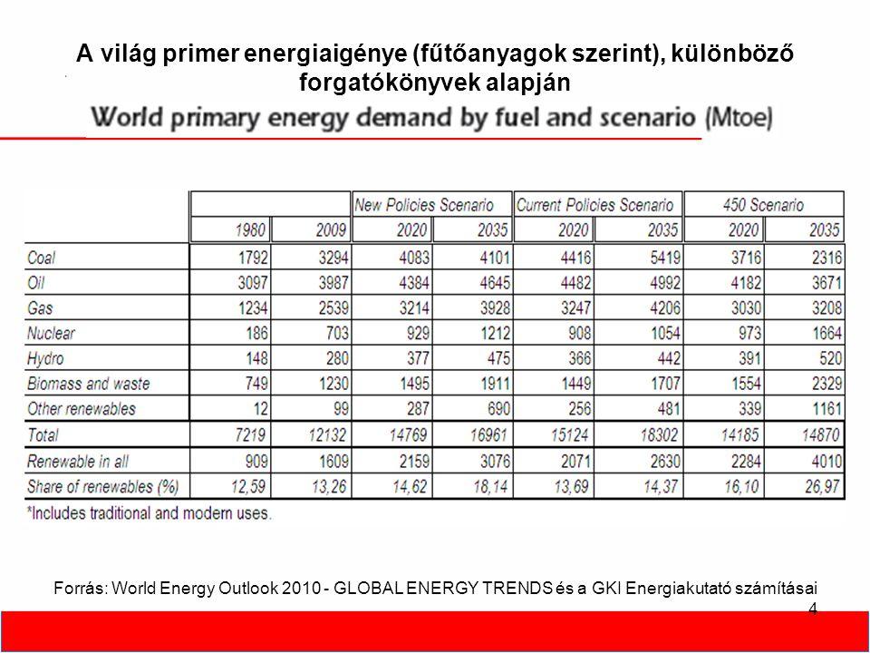 A világ primer energiaigénye, az energia források megoszlása, különböző forgatókönyvek alapján, 2035 5 Forrás: World Energy Outlook 2010 - GLOBAL ENERGY TRENDS