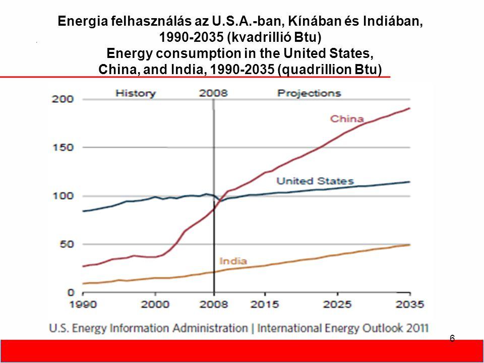 Energia felhasználás az U.S.A.-ban, Kínában és Indiában, 1990-2035 (kvadrillió Btu) Energy consumption in the United States, China, and India, 1990-20