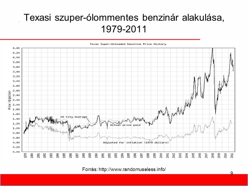 Texasi szuper-ólommentes benzinár alakulása, 1979-2011 9 Forrás: http://www.randomuseless.info/