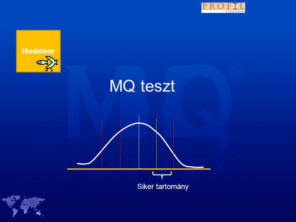 Hiedelem MQ teszt Siker tartomány