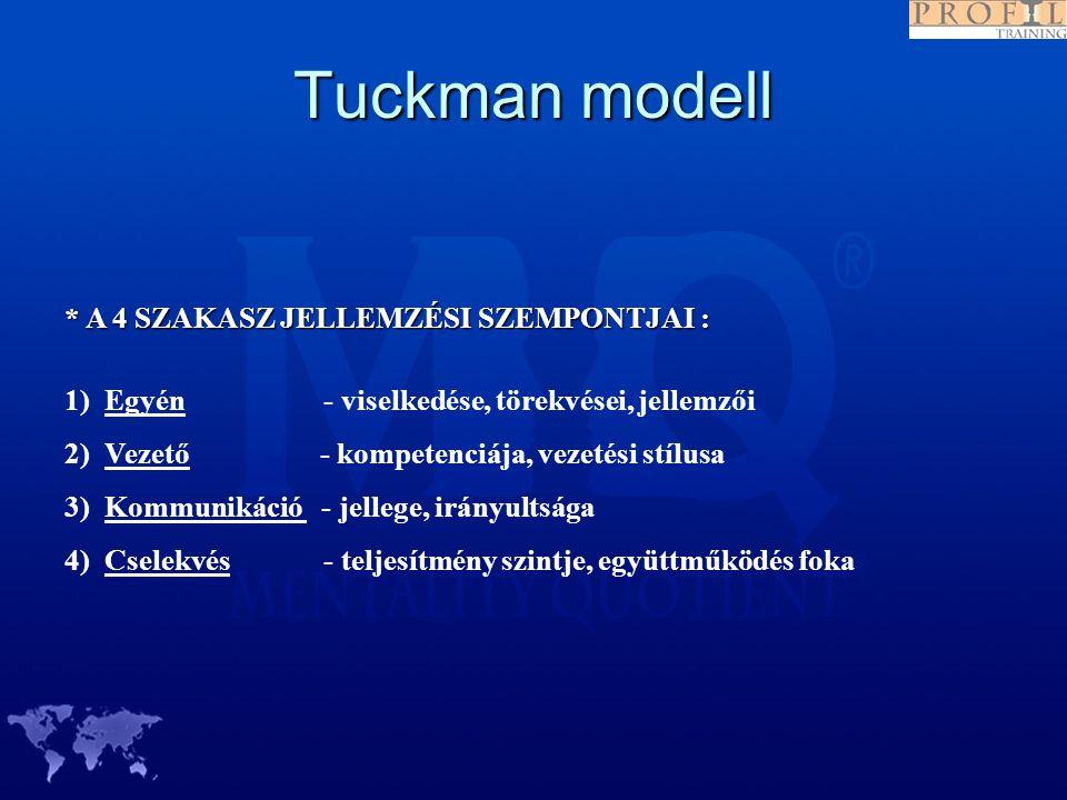 Tuckman modell * A 4 SZAKASZ JELLEMZÉSI SZEMPONTJAI : 1) Egyén - viselkedése, törekvései, jellemzői 2) Vezető - kompetenciája, vezetési stílusa 3) Kom