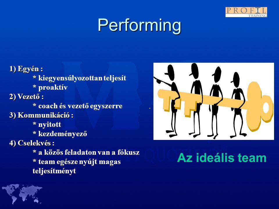 Performing. 1) Egyén : * * kiegyensúlyozottan teljesít * proaktív 2) Vezető : * coach és vezető egyszerre 3) Kommunikáció : * nyitott * kezdeményező 4