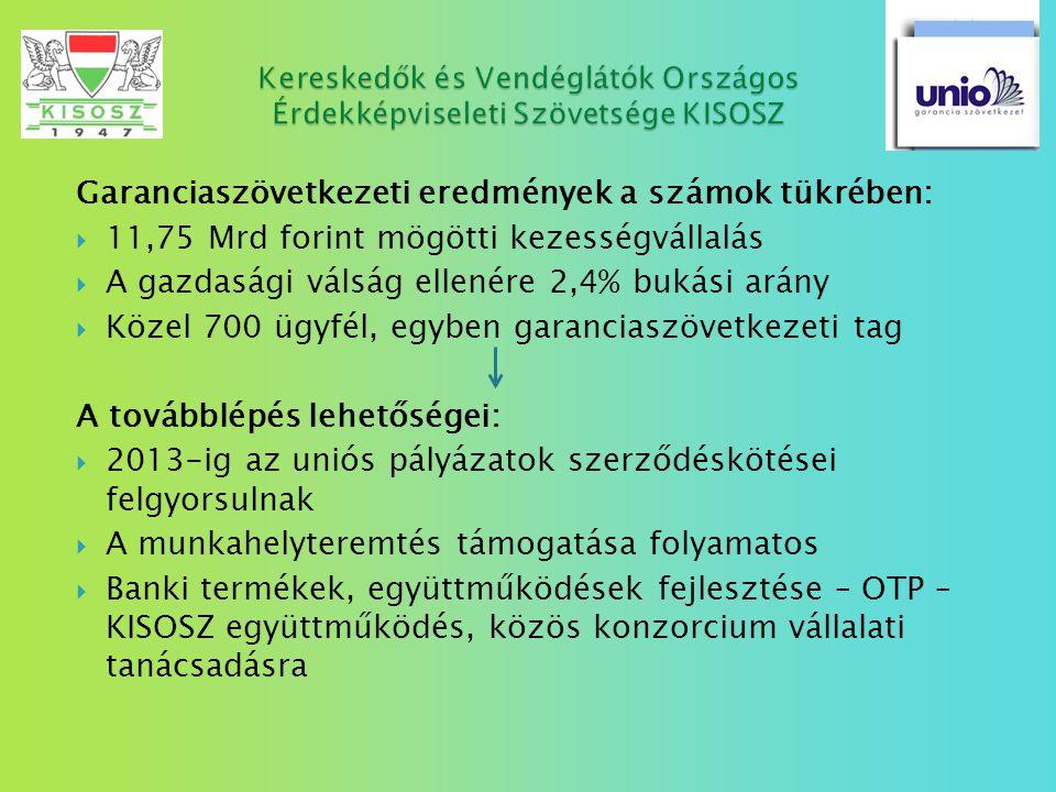 Garanciaszövetkezeti eredmények a számok tükrében:  11,75 Mrd forint mögötti kezességvállalás  A gazdasági válság ellenére 2,4% bukási arány  Közel