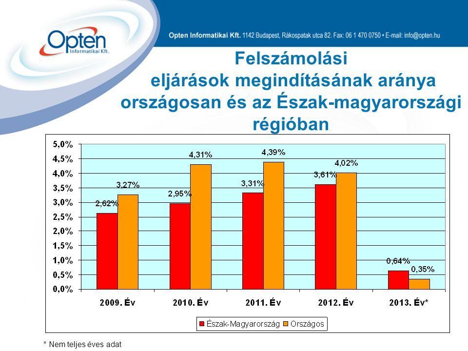 Felszámolási eljárások megindításának aránya országosan és az Észak-magyarországi régióban * Nem teljes éves adat