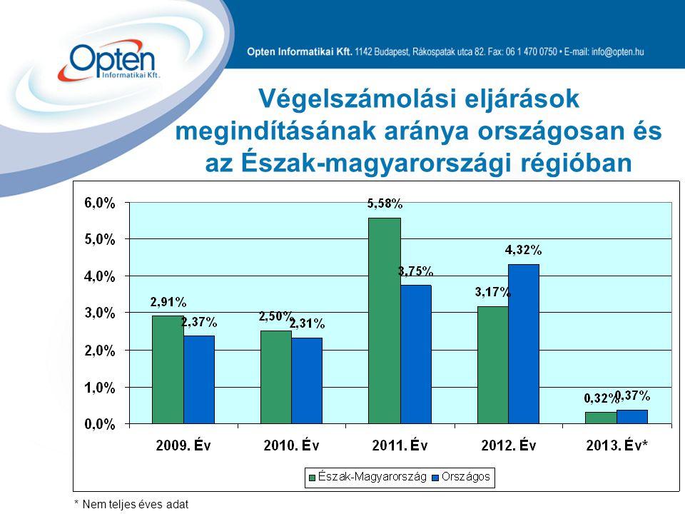 Végelszámolási eljárások megindításának aránya országosan és az Észak-magyarországi régióban * Nem teljes éves adat